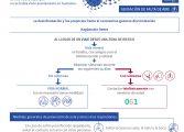 Aragón suma dos nuevos casos positivos por coronavirus